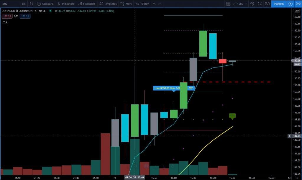 image of stocks day trading chart journal JNJ