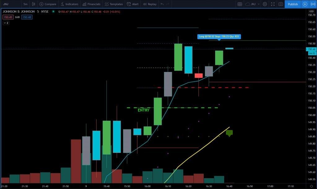 image of stocks day trading chart jnj