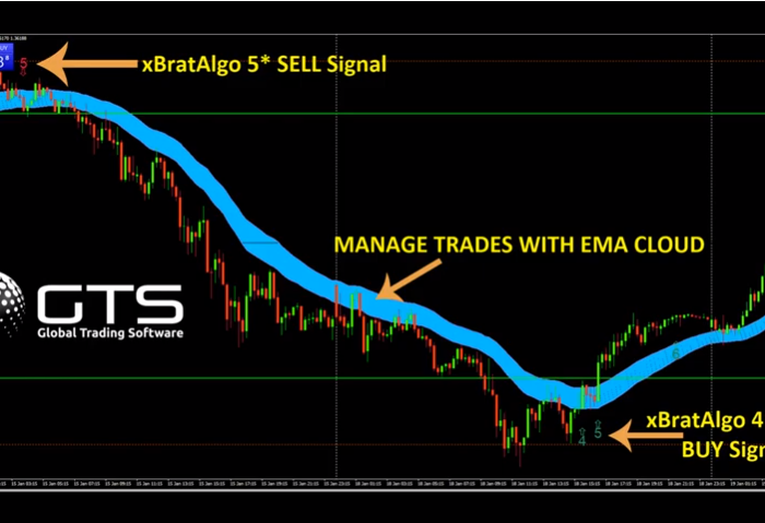 MT4 xBratAlgo and EMA Cloud Trading Forex