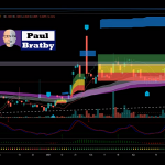 Technical Analysis on COVID Stock to make PCR test results in 25 minutes